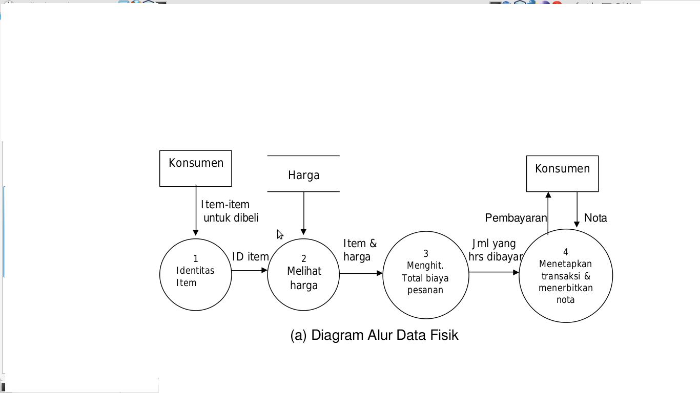 J j d c perbedaan dfd secara fisik dan logikal diagram alur data ccuart Choice Image